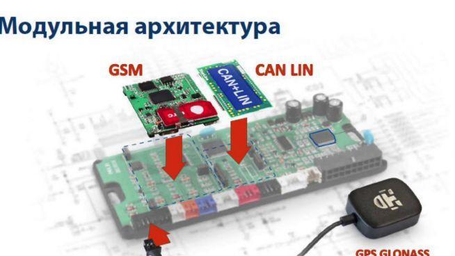 GSM модуль для автомобиля